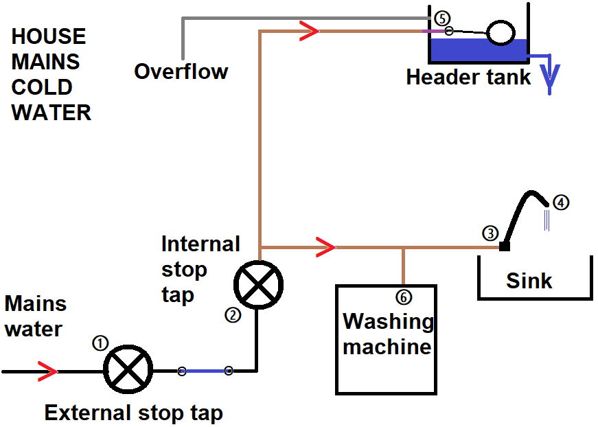 Schematic of cold water supply